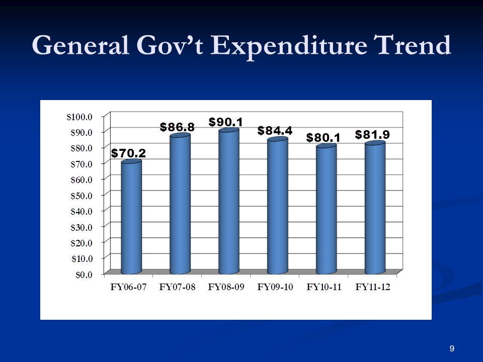 9 General Govt Expenditure Trend