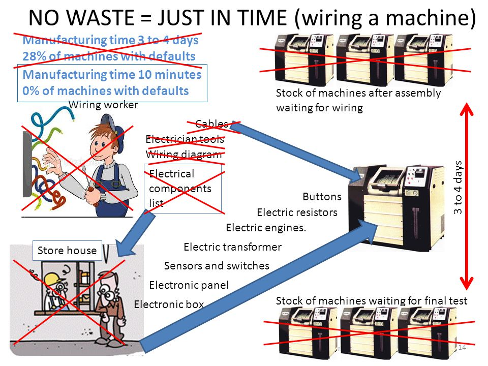 NO WASTE = JUST IN TIME (wiring a machine) ICE Quality © Cyril Grandpierre 2013 14 Electric engines. Manufacturing time 3 to 4 days 28% of machines wi