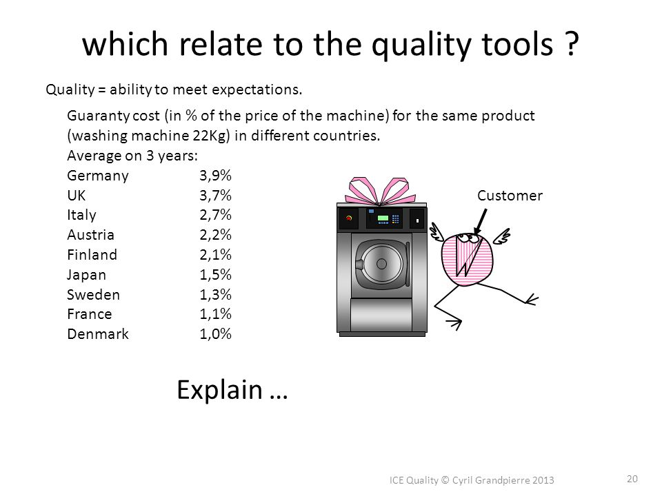 which relate to the quality tools ? ICE Quality © Cyril Grandpierre 2013 20 Quality = ability to meet expectations. Guaranty cost (in % of the price o