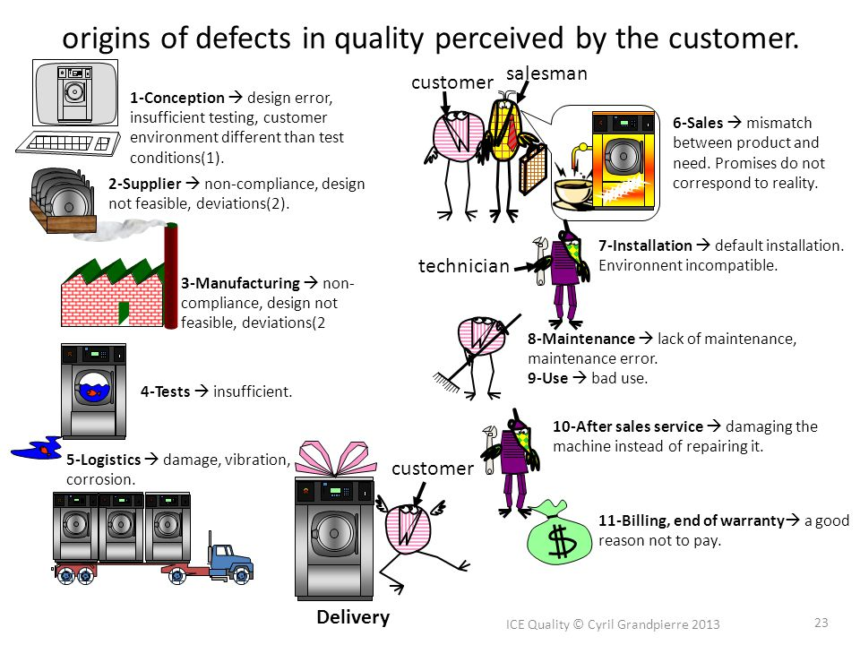 origins of defects in quality perceived by the customer. ICE Quality © Cyril Grandpierre 2013 23 1-Conception design error, insufficient testing, cust