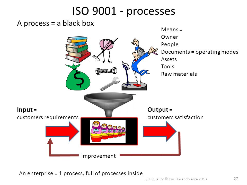 ISO 9001 - processes ICE Quality © Cyril Grandpierre 2013 27 A process = a black box $ Input = customers requirements Output = customers satisfaction