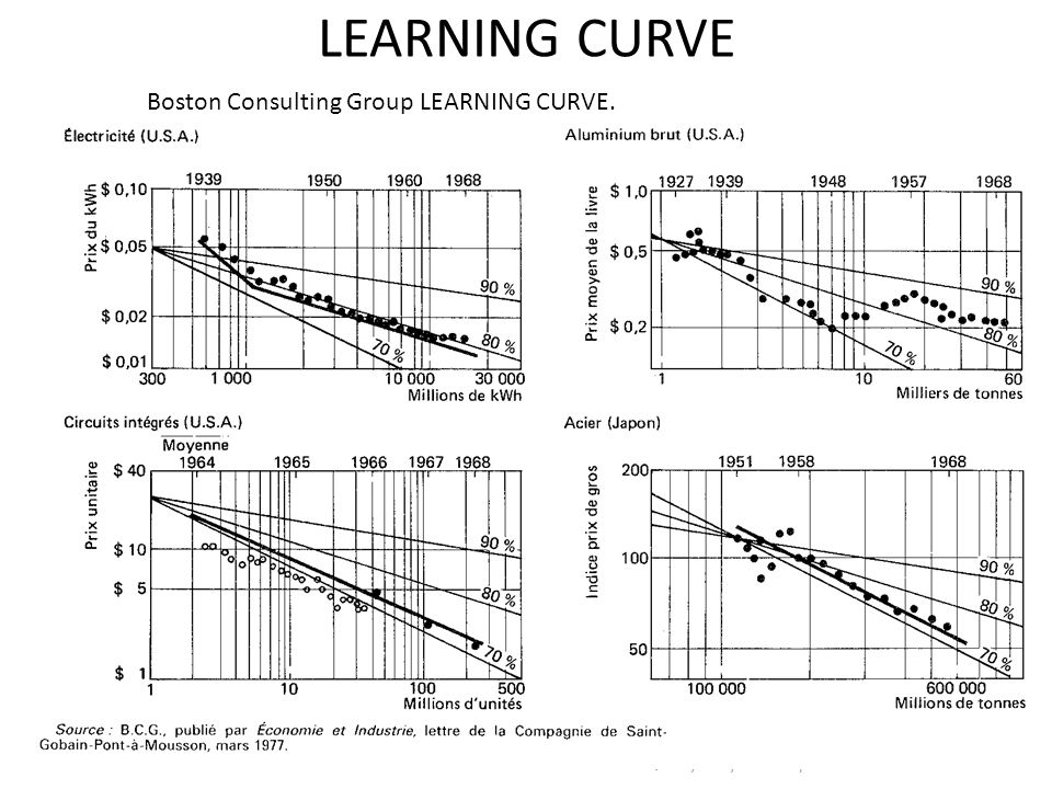 LEARNING CURVE ICE Quality © Cyril Grandpierre 2013 3 Boston Consulting Group LEARNING CURVE.