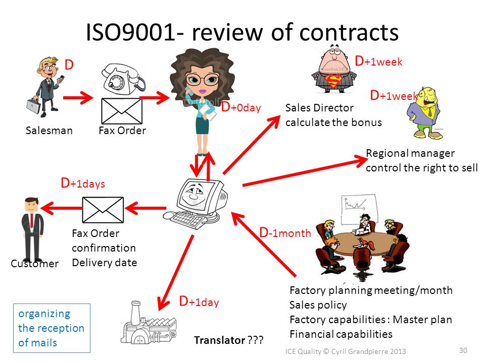 ISO9001- review of contracts ICE Quality © Cyril Grandpierre 2013 30 Salesman Regional manager control the right to sell Fax Order Factory planning me