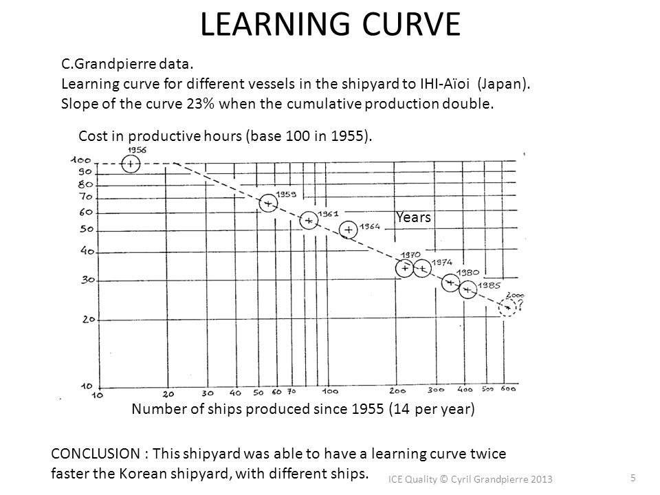 LEARNING CURVE ICE Quality © Cyril Grandpierre 2013 5 C.Grandpierre data. Learning curve for different vessels in the shipyard to IHI-Aïoi (Japan). Sl