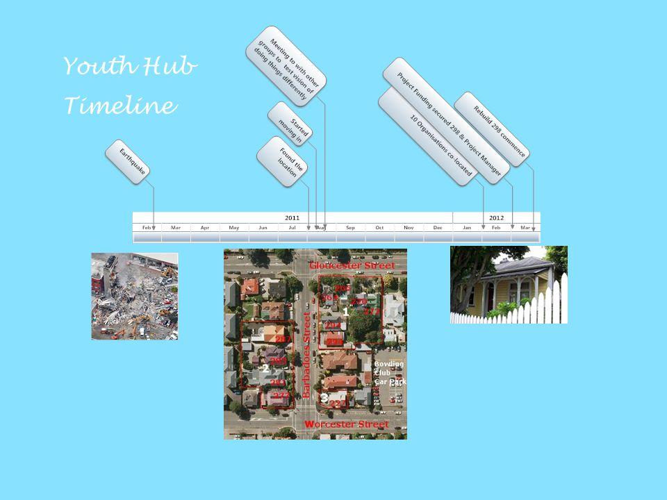 Youth Hub Timeline