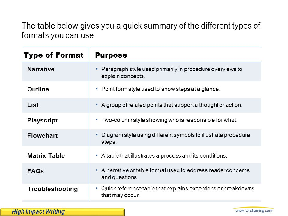 www.iwcctraining.com The table below gives you a quick summary of the different types of formats you can use. Type of FormatPurpose Narrative Outline