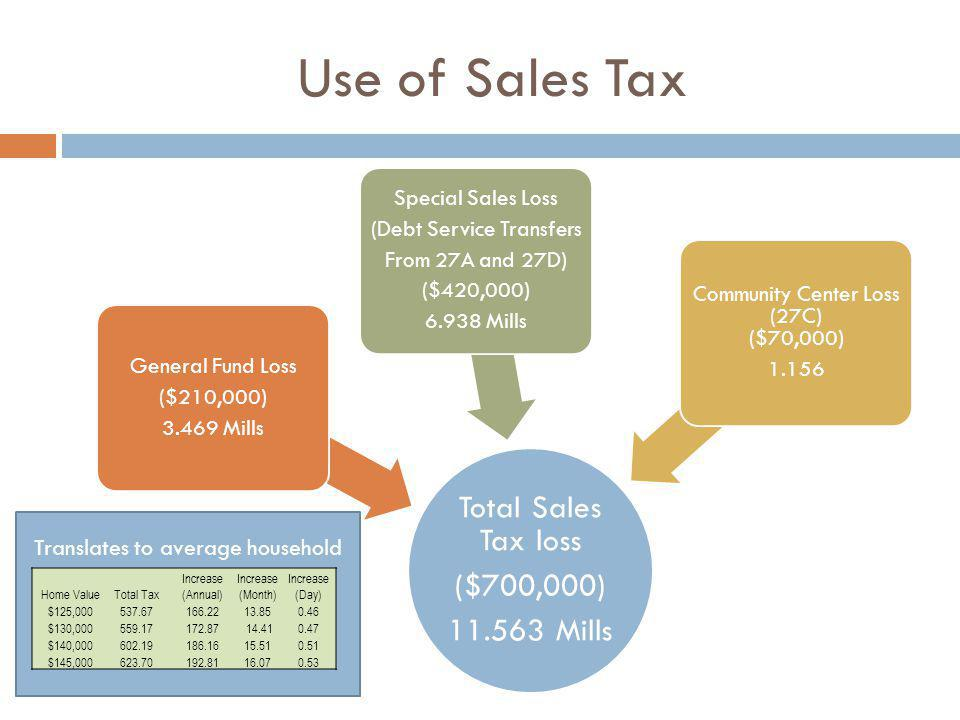 Use of Sales Tax Total Sales Tax loss ($700,000) 11.563 Mills General Fund Loss ($210,000) 3.469 Mills Special Sales Loss (Debt Service Transfers From 27A and 27D) ($420,000) 6.938 Mills Community Center Loss (27C) ($70,000) 1.156 Translates to average household Home ValueTotal Tax Increase (Annual) Increase (Month) Increase (Day) $125,000537.67 166.2213.850.46 $130,000559.17 172.87 14.410.47 $140,000602.19 186.1615.510.51 $145,000623.70 192.8116.070.53