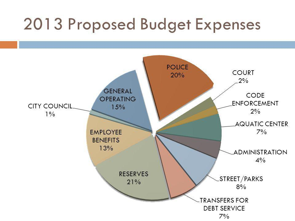 Public Safety Expenses Include: Vehicles: the Police Department has a total of eight vehicles.