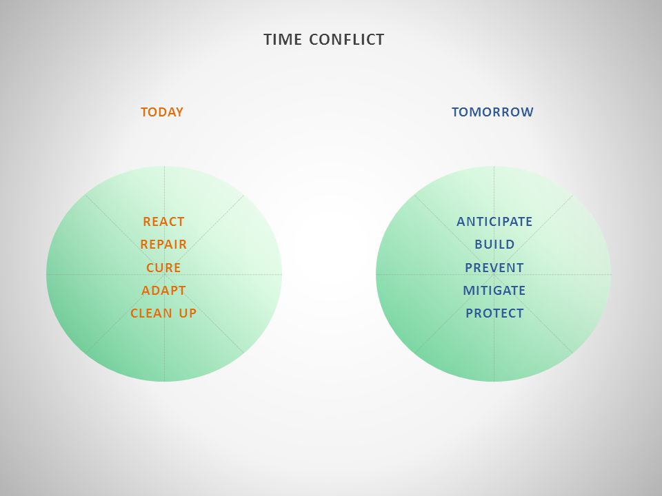 TIME CONFLICT TODAYTOMORROW REACT REPAIR CURE ADAPT CLEAN UP ANTICIPATE BUILD PREVENT MITIGATE PROTECT