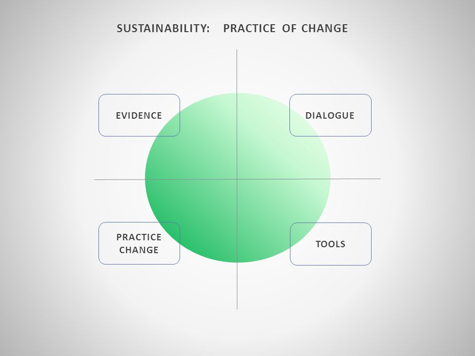 SUSTAINABILITY: PRACTICE OF CHANGE EVIDENCE TOOLS PRACTICE CHANGE DIALOGUE