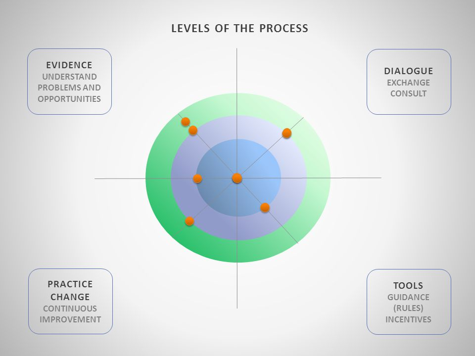 LEVELS OF THE PROCESS EVIDENCE UNDERSTAND PROBLEMS AND OPPORTUNITIES DIALOGUE EXCHANGE CONSULT PRACTICE CHANGE CONTINUOUS IMPROVEMENT TOOLS GUIDANCE (