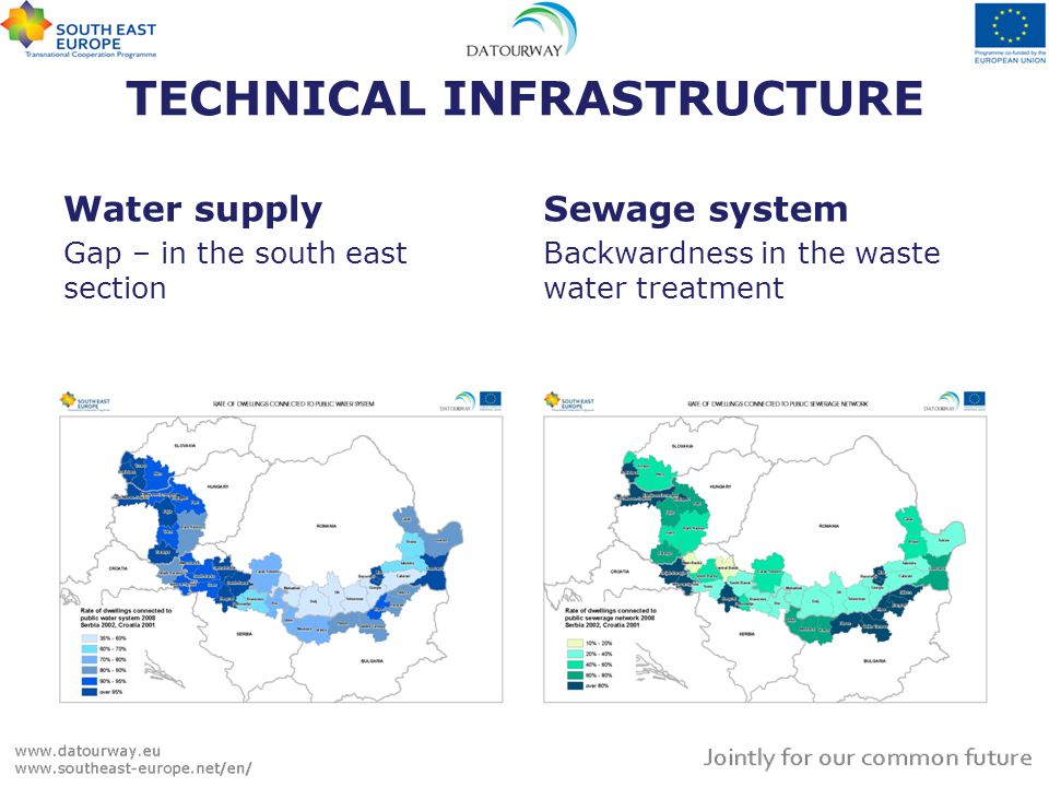 TECHNICAL INFRASTRUCTURE Water supply Gap – in the south east section Sewage system Backwardness in the waste water treatment