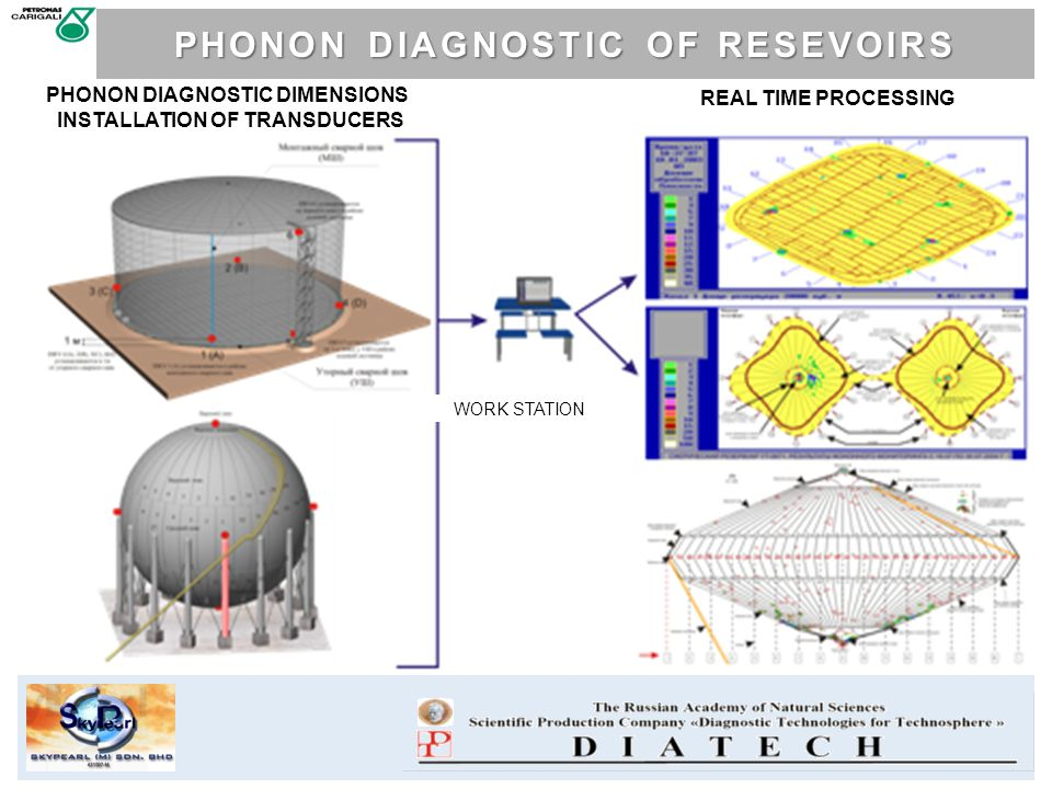 PHONON DIAGNOSTIC DIMENSIONS INSTALLATION OF TRANSDUCERS REAL TIME PROCESSING WORK STATION PHONON DIAGNOSTIC OF RESEVOIRS