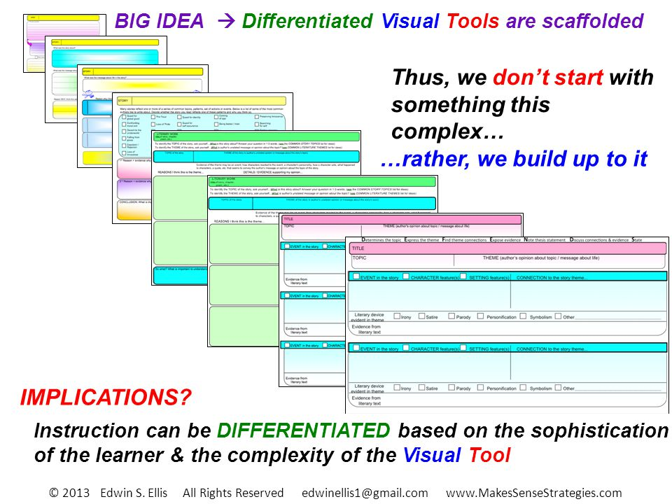 …rather, we build up to it Thus, we dont start with something this complex… BIG IDEA Differentiated Visual Tools are scaffolded IMPLICATIONS.