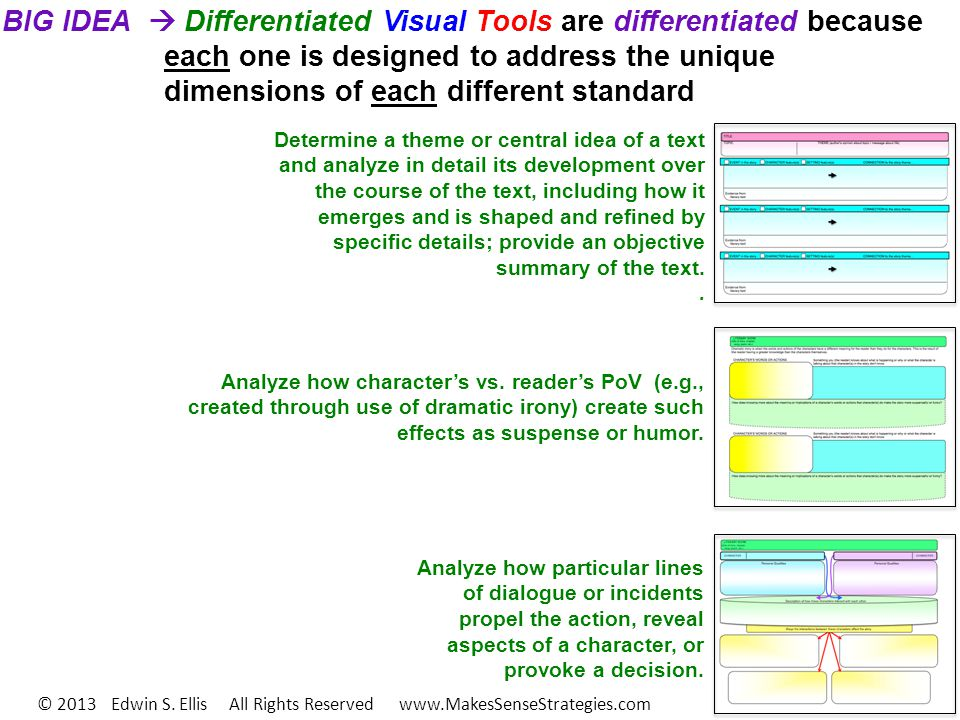 BIG IDEA Differentiated Visual Tools are differentiated because each one is designed to address the unique dimensions of each different standard Analyze how particular lines of dialogue or incidents propel the action, reveal aspects of a character, or provoke a decision.