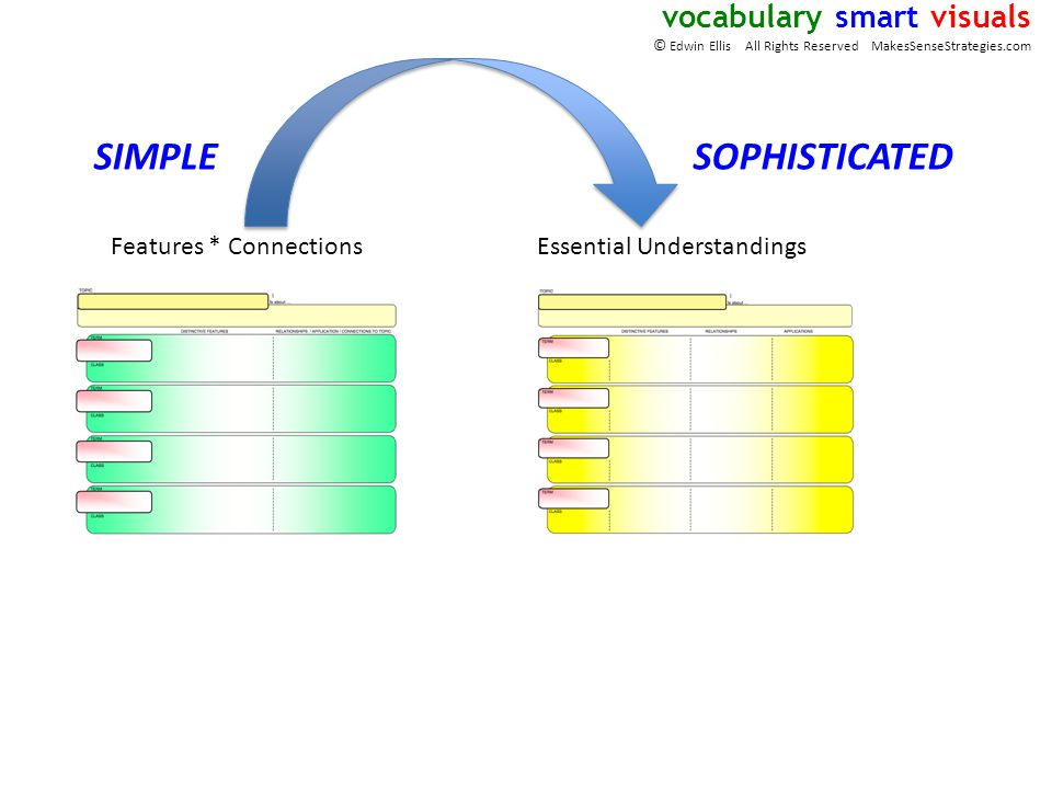 Features * ConnectionsEssential Understandings SIMPLESOPHISTICATED vocabulary smart visuals © Edwin Ellis All Rights Reserved MakesSenseStrategies.com