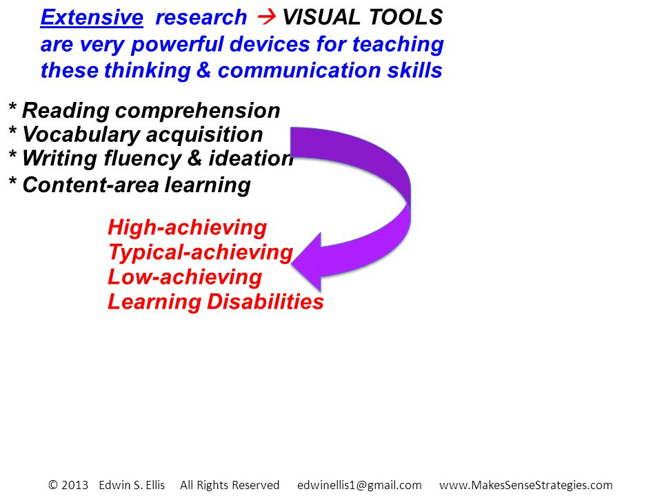 Extensive research VISUAL TOOLS are very powerful devices for teaching these thinking & communication skills * Reading comprehension * Vocabulary acqu
