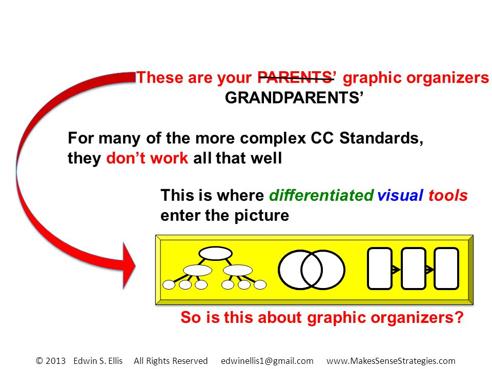 This is where differentiated visual tools enter the picture So is this about graphic organizers.