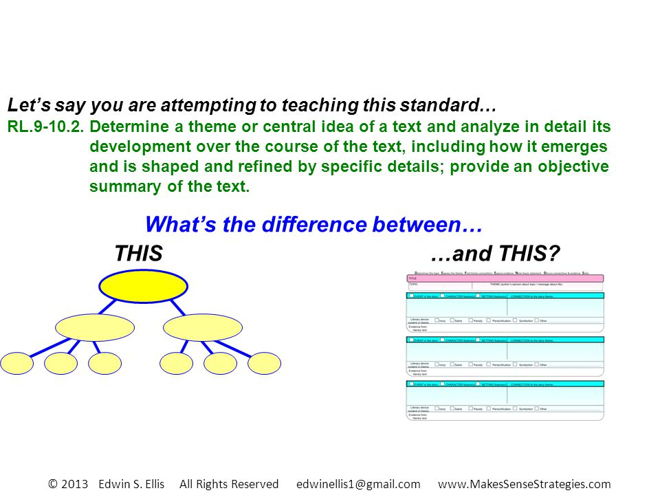 Whats the difference between… THIS Lets say you are attempting to teaching this standard… RL.9-10.2.