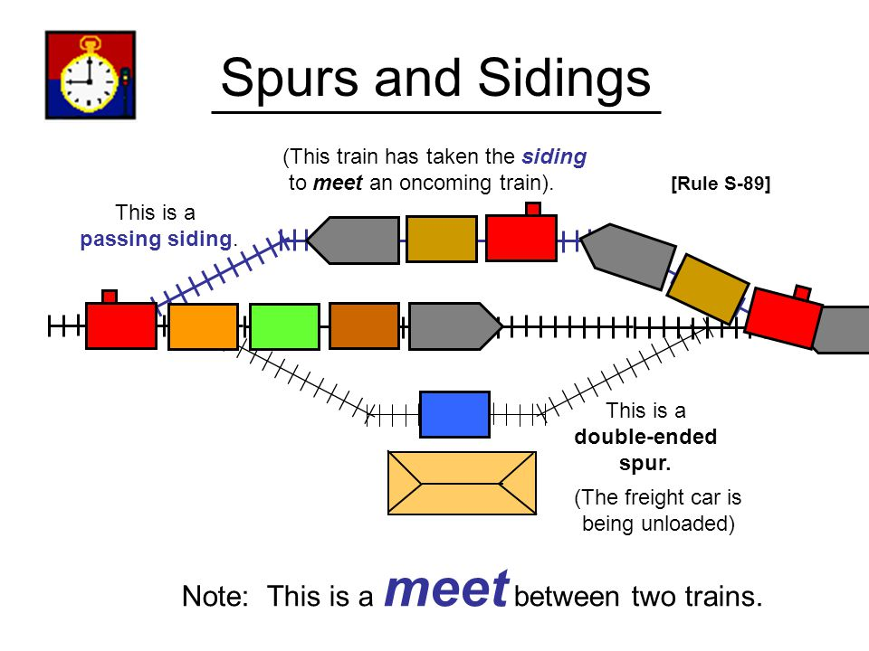 Spurs Double-Ended Spur (There is a set of turnout points behind and ahead of the locomotive.) (Normally used for setting-out cars to be unloaded or loaded) Repeat