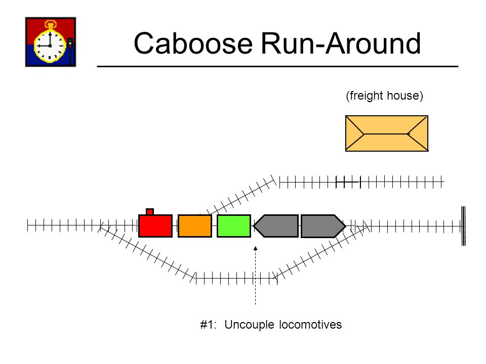Caboose Run-Around Move If you reach the end of the line, and have to return back to the terminal the way you came, then you must do a caboose run-aro