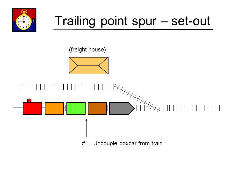 Trailing point spur – set-out (freight house) Our task: Set this boxcar out... In front of the freight house.