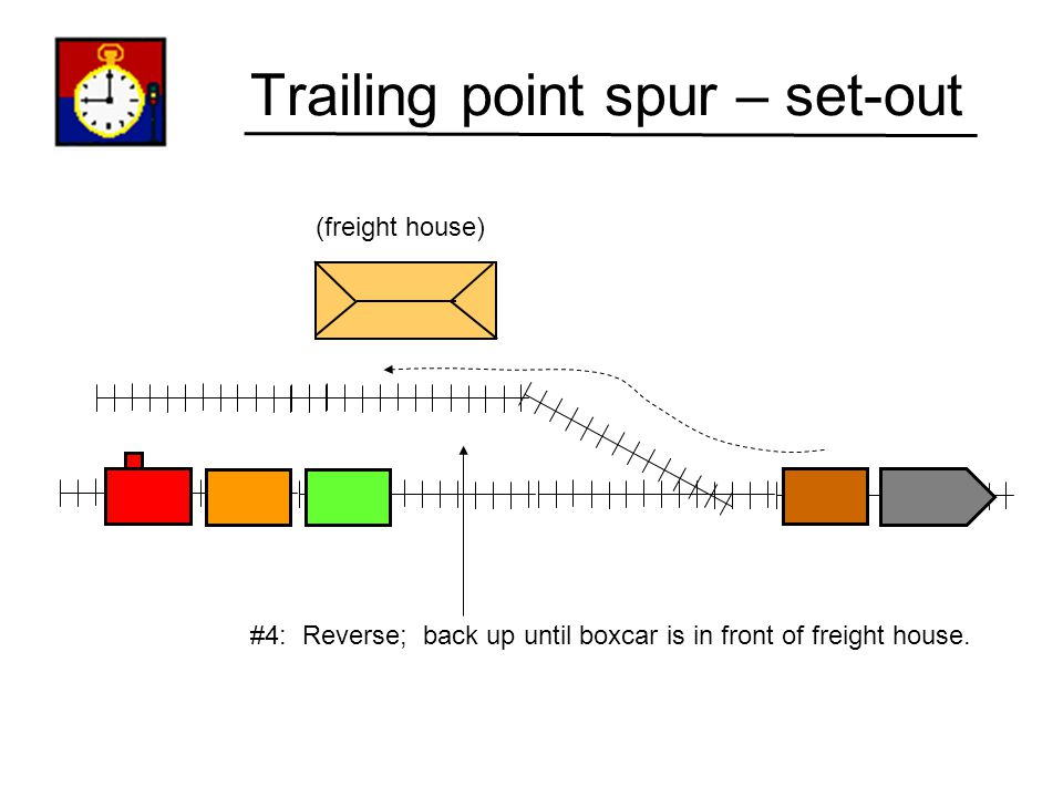 Trailing point spur – set-out (freight house) #3: Throw turnout to spur