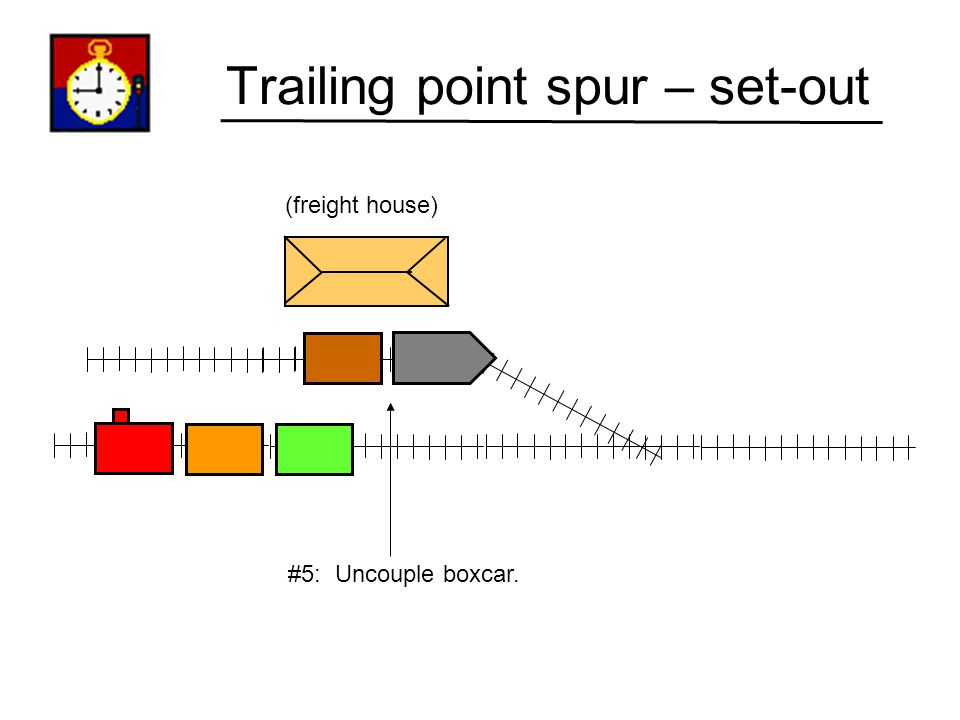 Trailing point spur – set-out (freight house) #4: Reverse; back up until boxcar is in front of freight house.