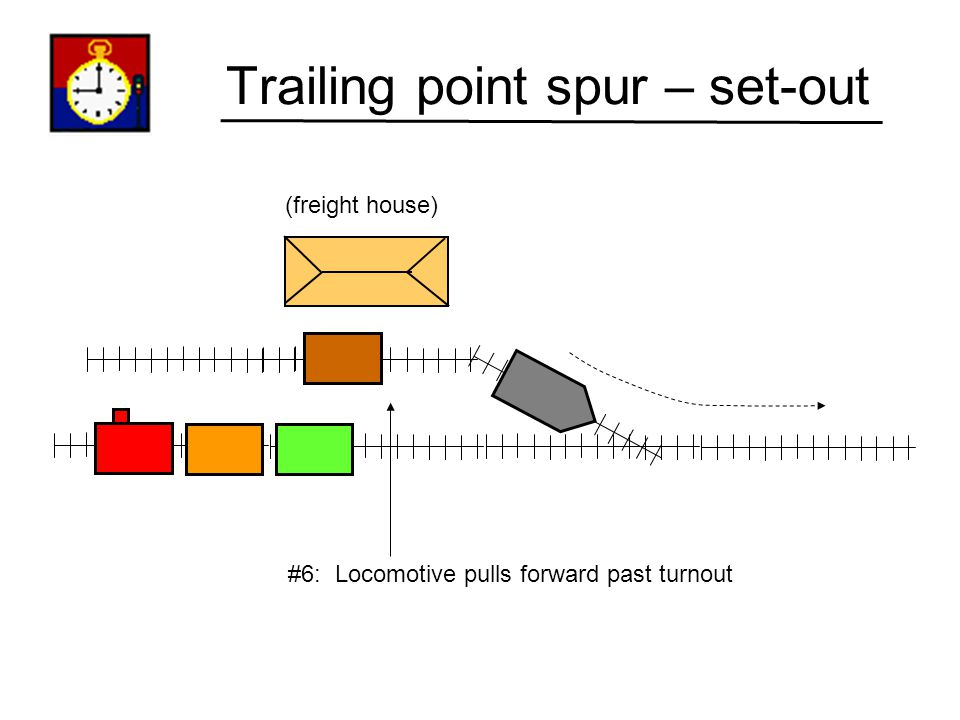 Trailing point spur – set-out (freight house) #5: Uncouple boxcar.