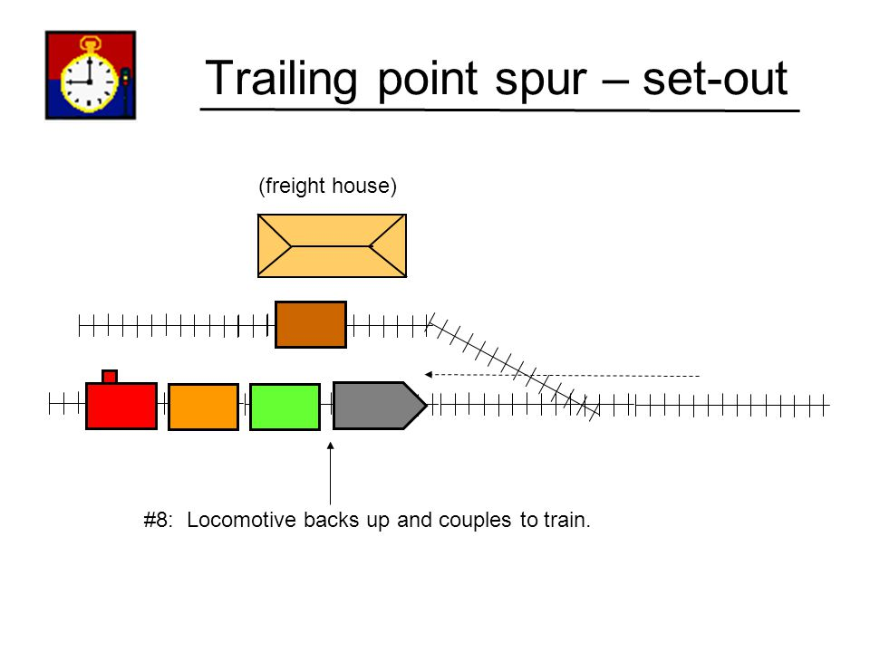 Trailing point spur – set-out (freight house) #7: Throw turnout back to mainline