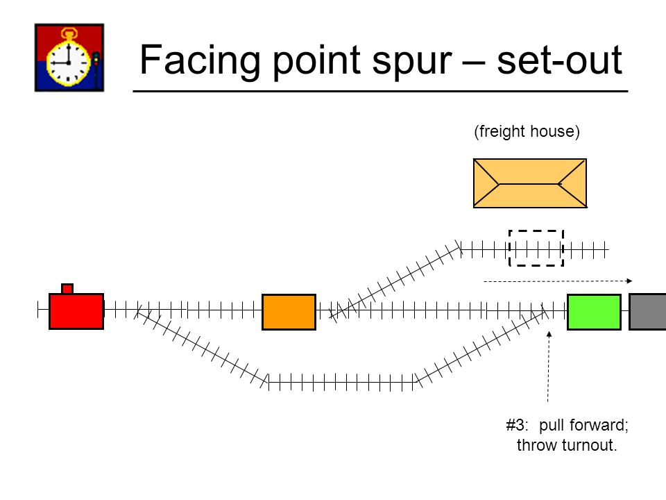 Facing point spur – set-out (freight house) #2: Pull forward; uncouple reefer
