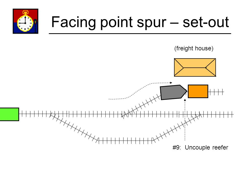 Facing point spur – set-out (freight house) #8: Throw turnout; push reefer into spur.