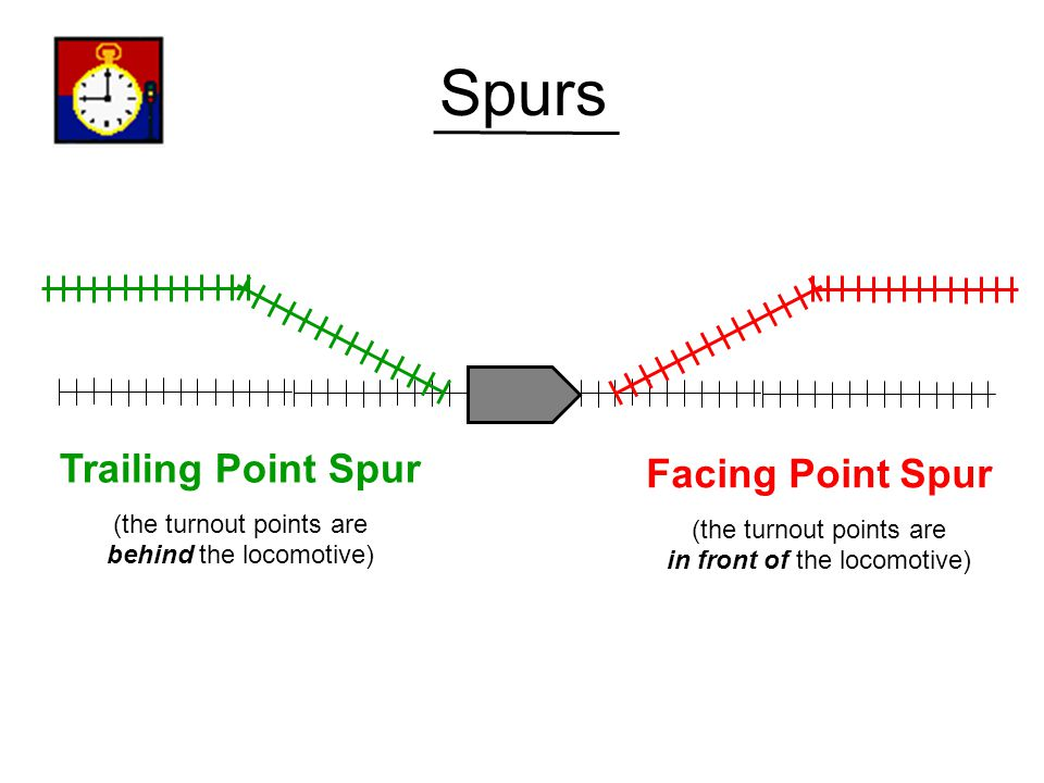 What is a Spur.