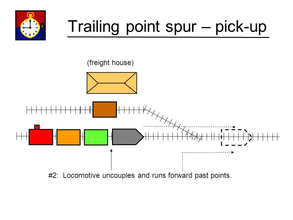 Trailing point spur – pick-up (freight house) #1: Train arrives – stop behind turnout. (our task: pick-up the boxcar located at the freight house).