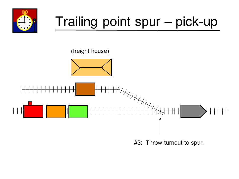 Trailing point spur – pick-up (freight house) #2: Locomotive uncouples and runs forward past points.