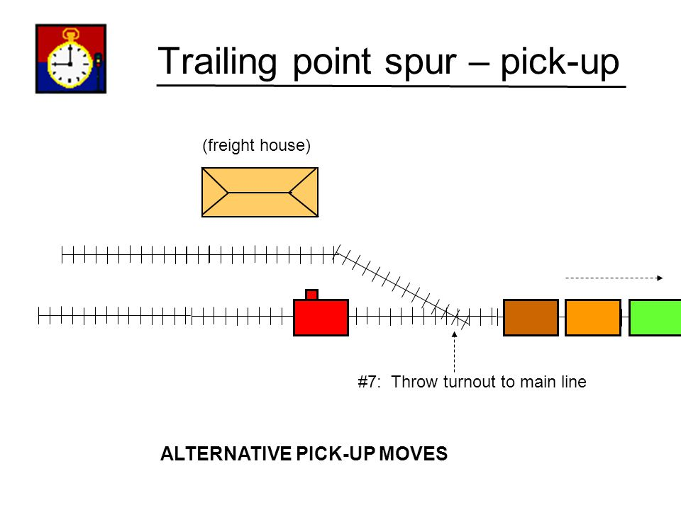 Trailing point spur – pick-up (freight house) #6: Pull train out of spur clear of turnout. ALTERNATIVE PICK-UP MOVES