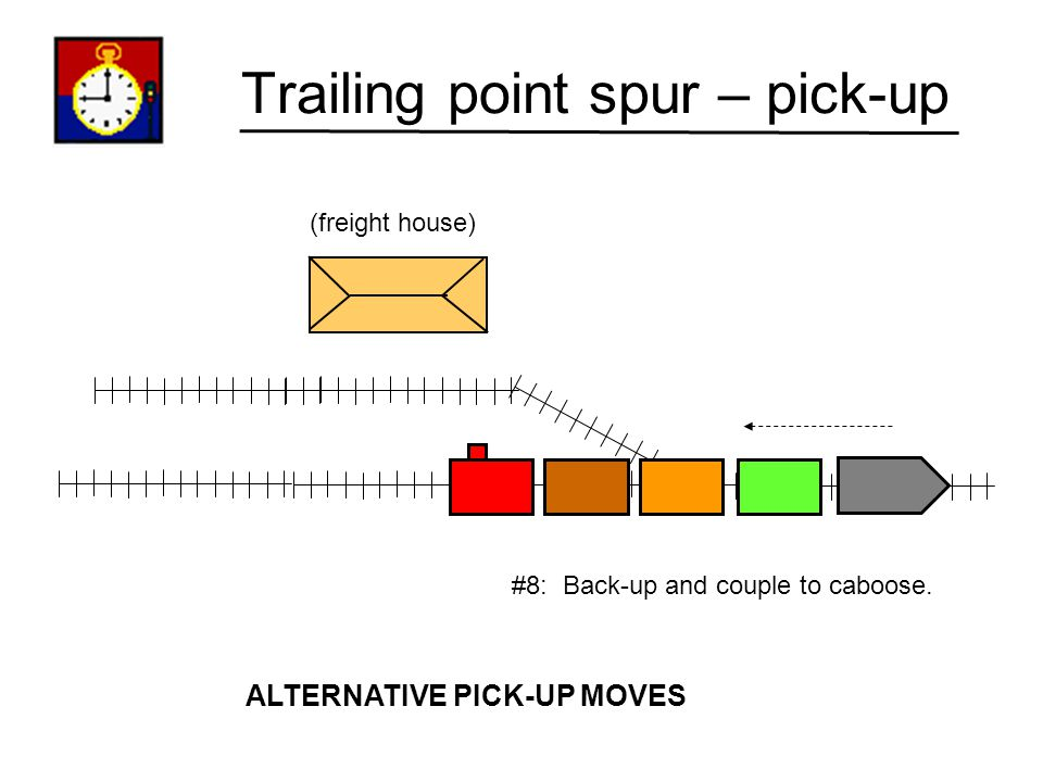 Trailing point spur – pick-up (freight house) #7: Throw turnout to main line ALTERNATIVE PICK-UP MOVES