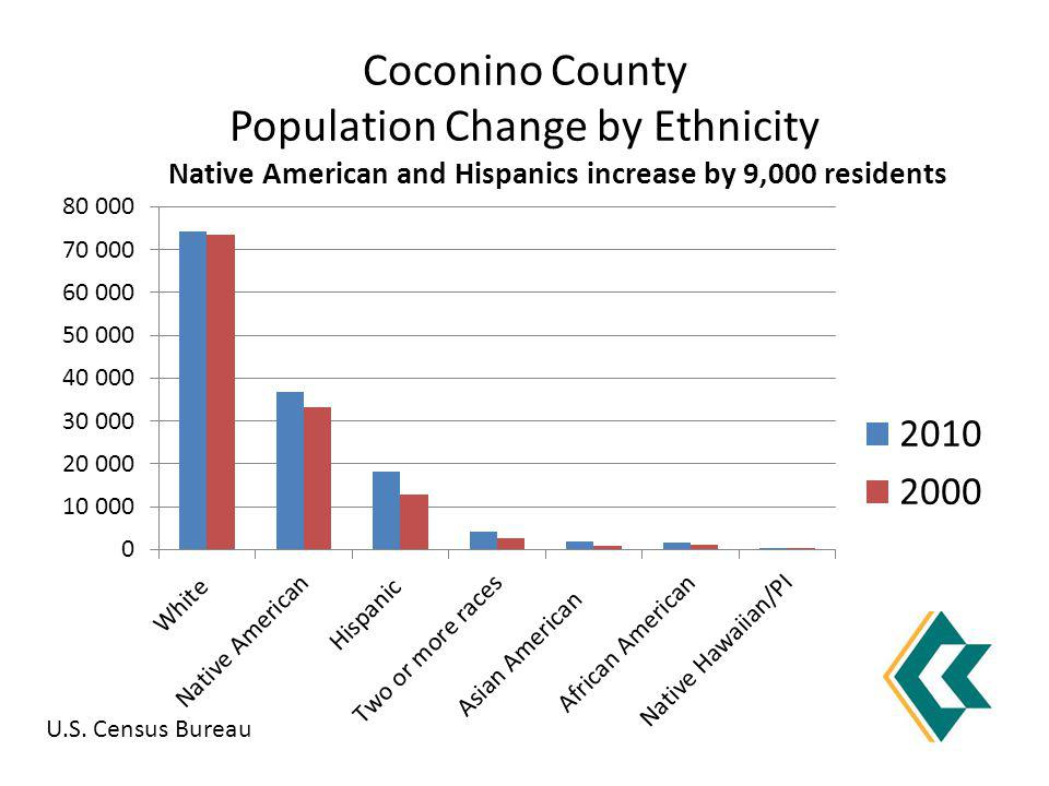 Coconino County Population Change by Ethnicity Native American and Hispanics increase by 9,000 residents U.S.