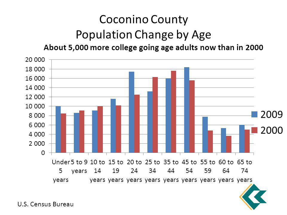 Coconino County Population Change by Age About 5,000 more college going age adults now than in 2000 U.S.