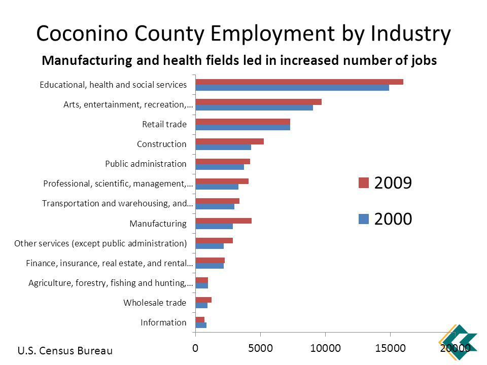 Coconino County Employment by Industry Manufacturing and health fields led in increased number of jobs U.S.