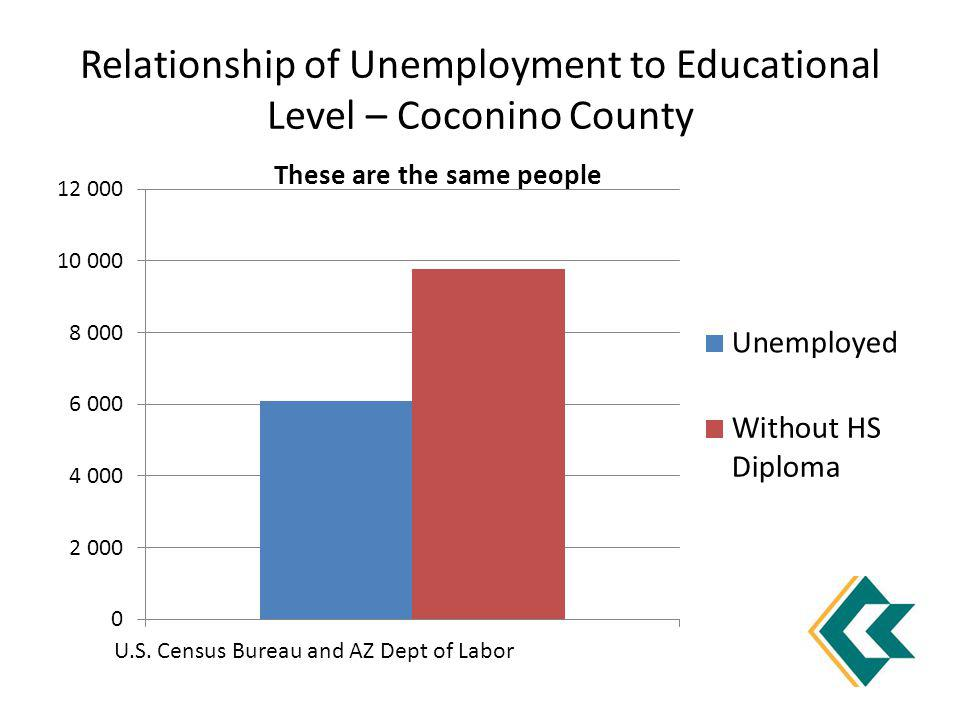 Relationship of Unemployment to Educational Level – Coconino County These are the same people U.S. Census Bureau and AZ Dept of Labor