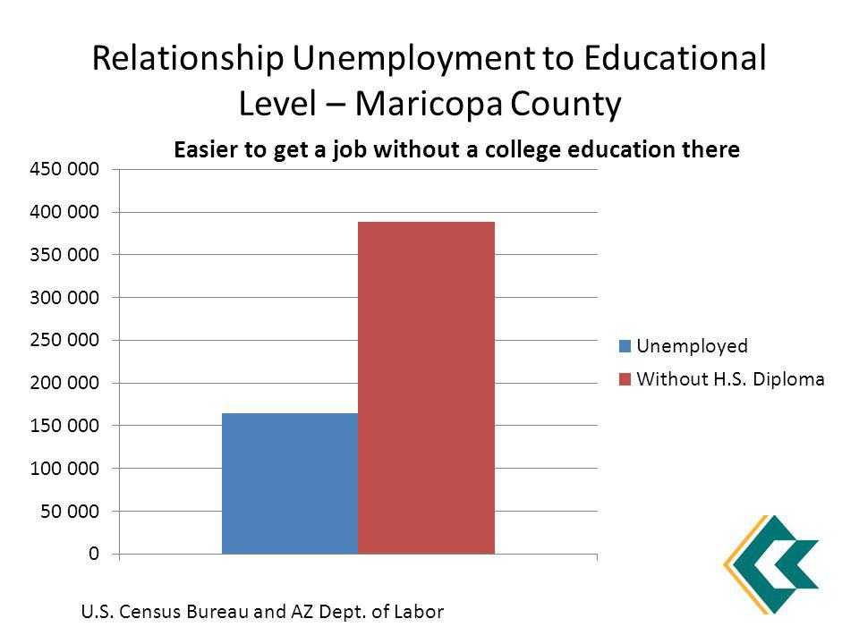Relationship Unemployment to Educational Level – Maricopa County U.S. Census Bureau and AZ Dept. of Labor Easier to get a job without a college educat