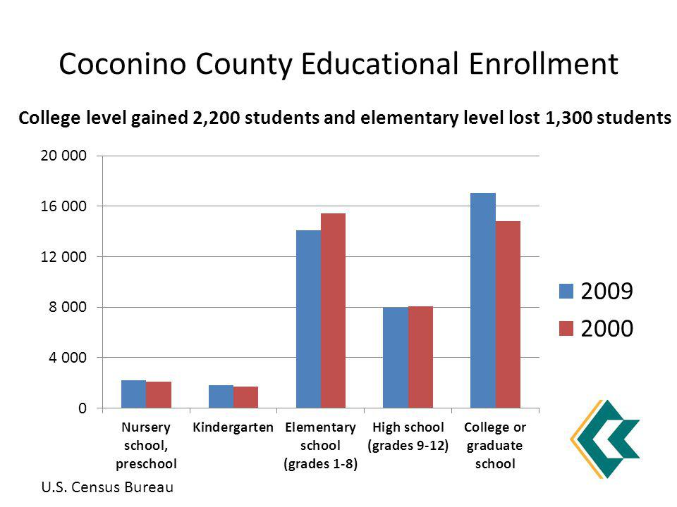 Coconino County Educational Enrollment College level gained 2,200 students and elementary level lost 1,300 students U.S. Census Bureau