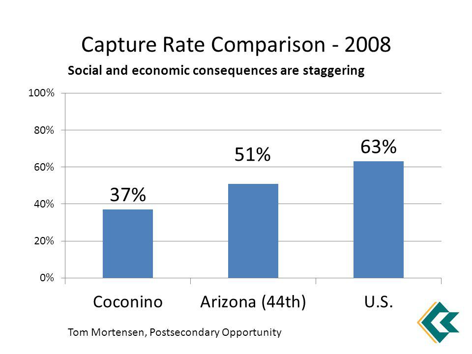 Capture Rate Comparison - 2008 Tom Mortensen, Postsecondary Opportunity Social and economic consequences are staggering