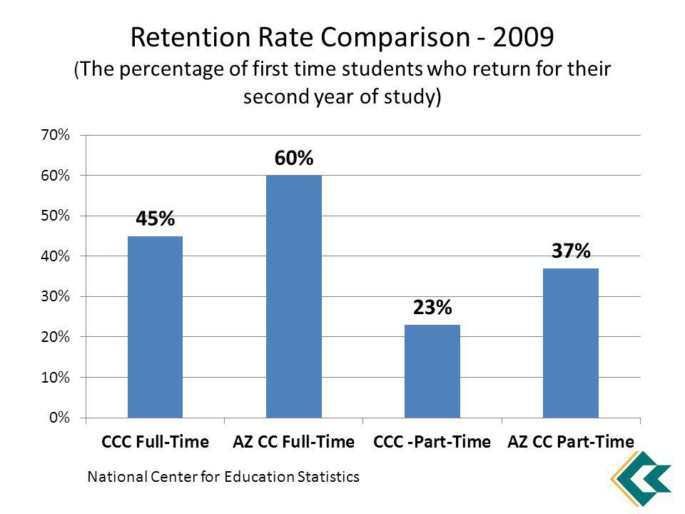 Retention Rate Comparison - 2009 ( The percentage of first time students who return for their second year of study) National Center for Education Stat