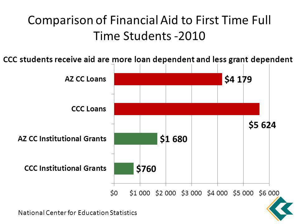 Comparison of Financial Aid to First Time Full Time Students -2010 National Center for Education Statistics CCC students receive aid are more loan dep