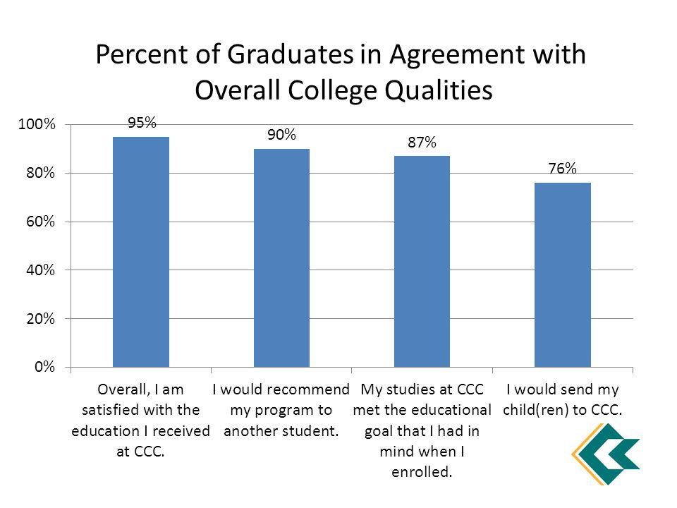 Percent of Graduates in Agreement with Overall College Qualities
