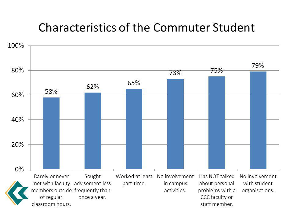 Characteristics of the Commuter Student