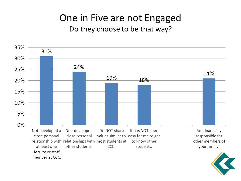 One in Five are not Engaged Do they choose to be that way?