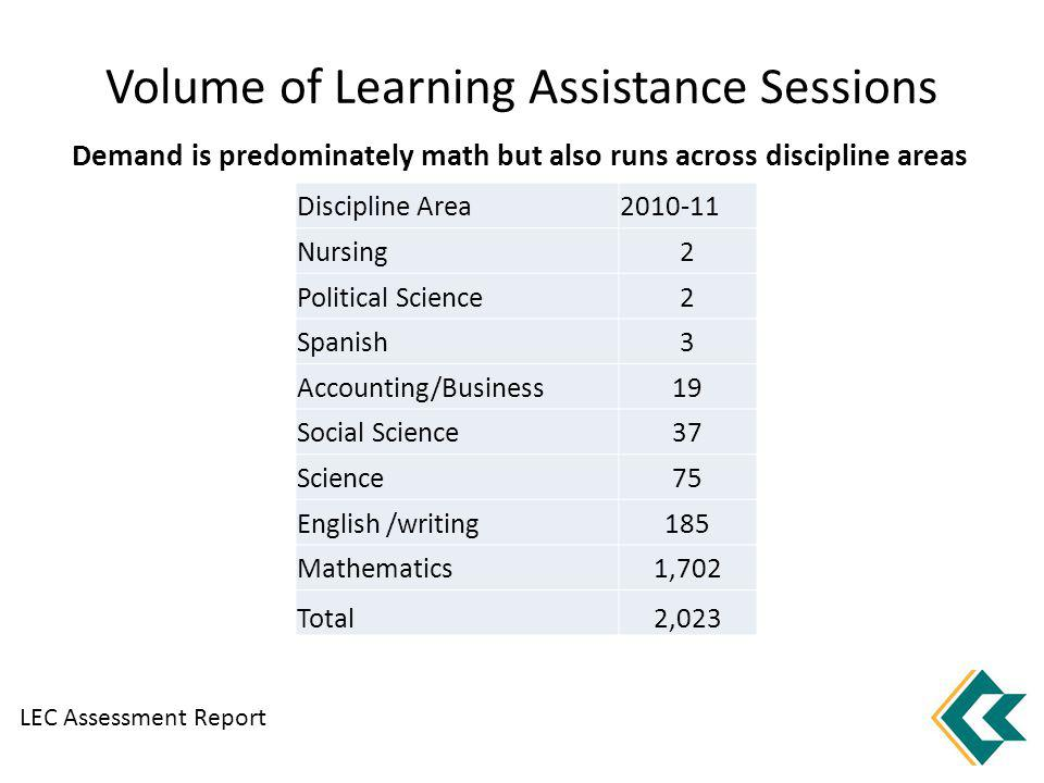 Volume of Learning Assistance Sessions Discipline Area2010-11 Nursing2 Political Science2 Spanish3 Accounting/Business19 Social Science37 Science75 English /writing185 Mathematics1,702 Total2,023 LEC Assessment Report Demand is predominately math but also runs across discipline areas
